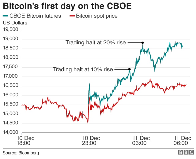 prekybininko bitkoinais mobilioji programa kur geriausias brokeris pirkti bitkoinus cryptocurrency