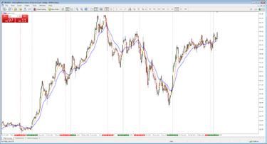 sidabro dienos prekybos strategija