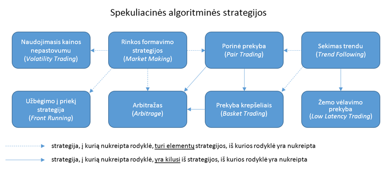 kaip sukurti algoritminę prekybos sistemą