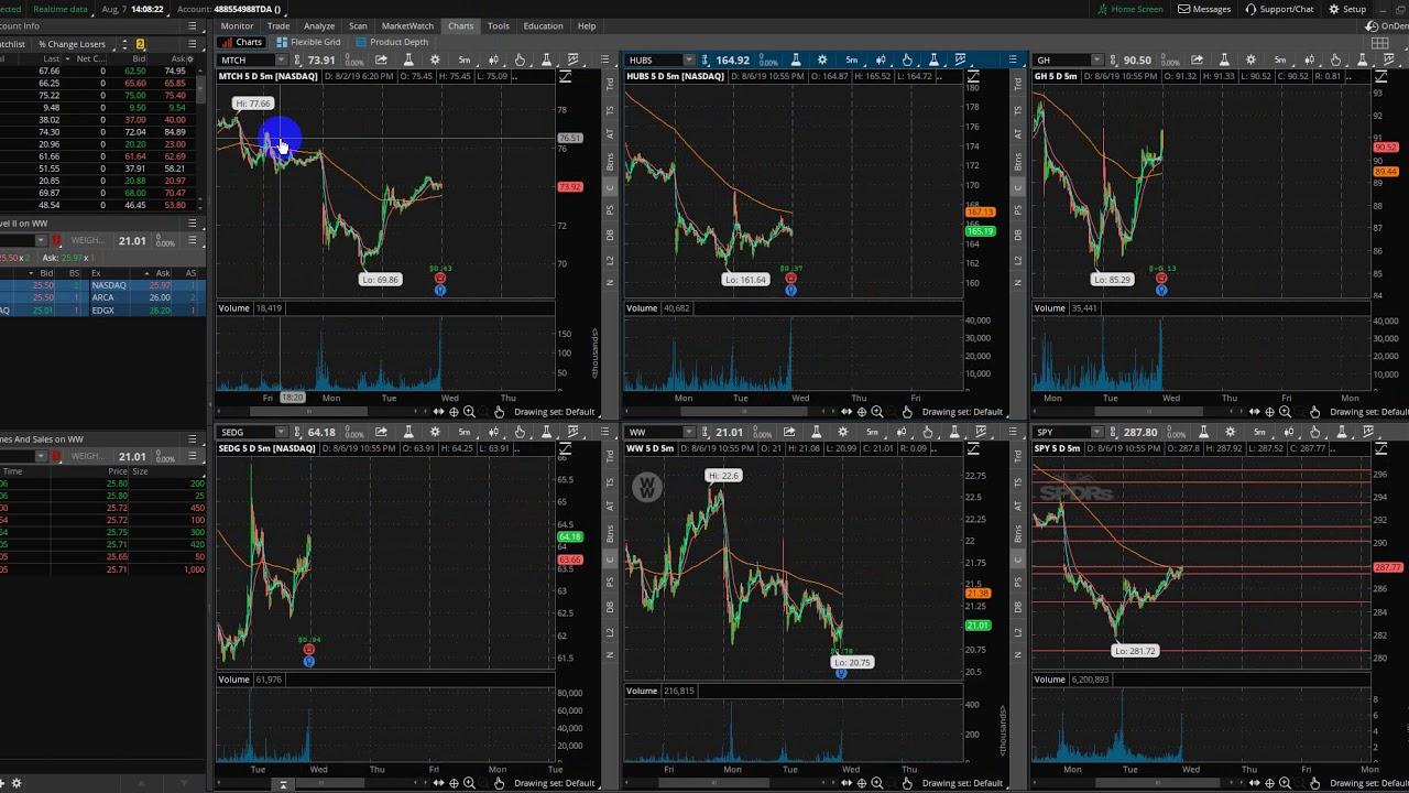 vertybinių popierių rinkos strategijos