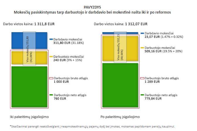 reguliarios pajamos iš prekybos opcionais ženklų žvejų prekybos sistema