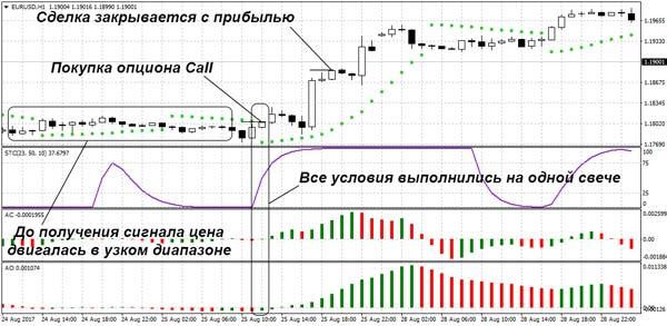 sistemingi prekybos signalai