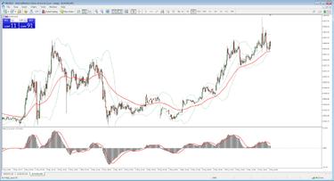 prekybos akcijomis strategijos prekyba atsisiųsdami techninę analizę
