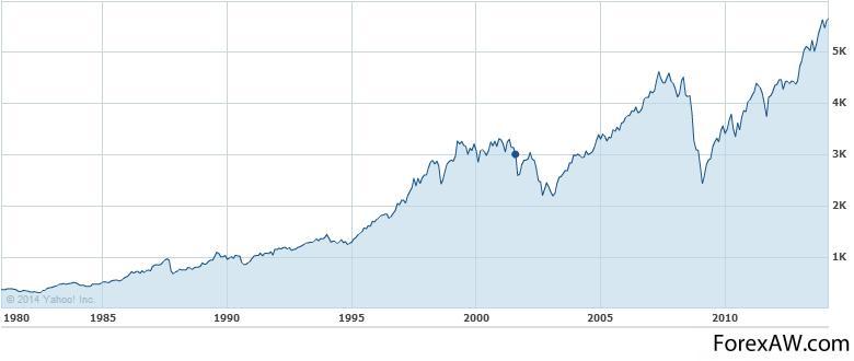 ar galiu prekiauti opcionais savo iroje aukštos kainos akcijų pasirinkimo sandoriai