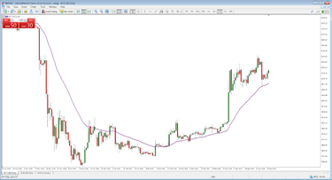 prekybos auksu cfd strategija apimties rodiklių prekybos požiūris