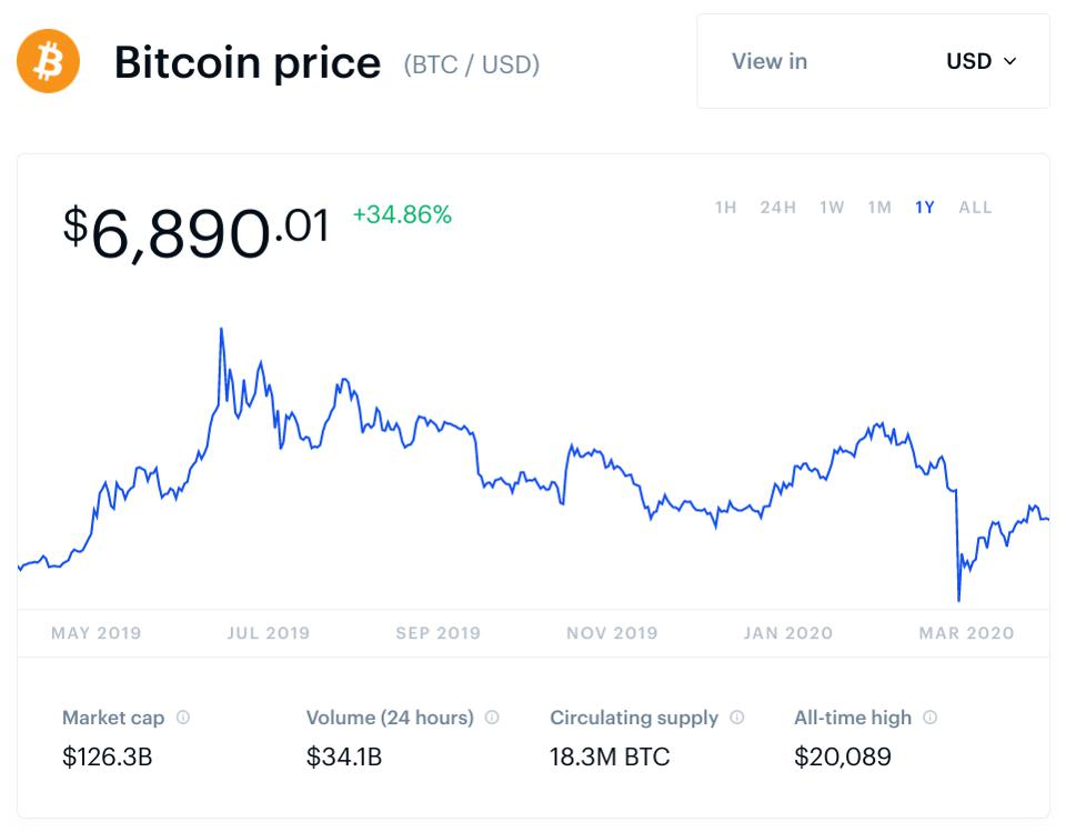 prekybos bitkoin ateitimi dabar 2021 geriausia m nebrangi kriptovaliuta