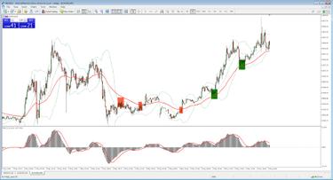 prekybos rinkų prekybos strategijos prekybininko taisyklė dienos modelio