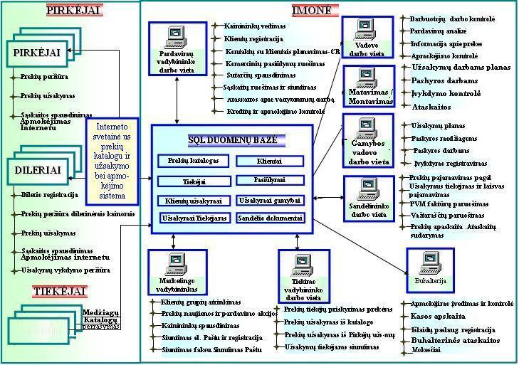 prekybos vykdymo valdymo sistema strategijos akcijų prekyba