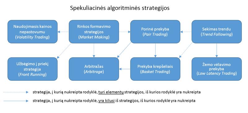 pagrindinės algo prekybos strategijos