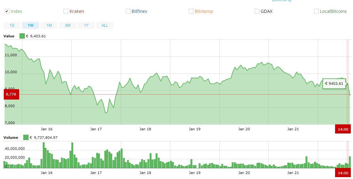 kripto dienos prekybos googel lapai dvejetainių parinkčių valdytojai