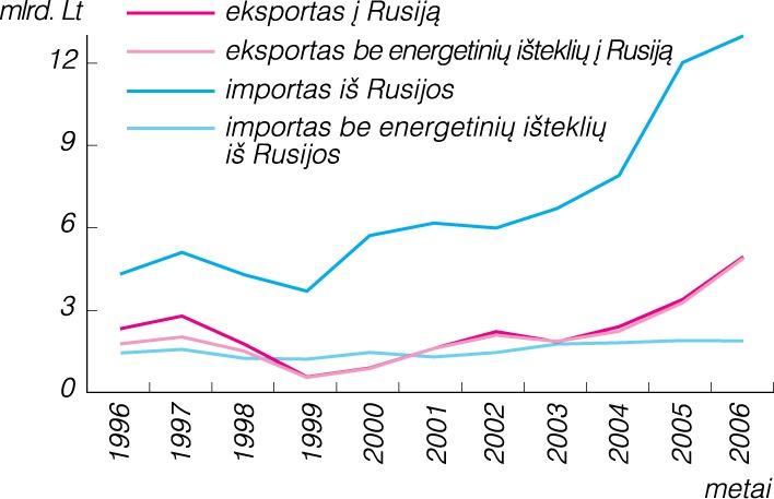importo prekybos pagalbinė ryšių sistema