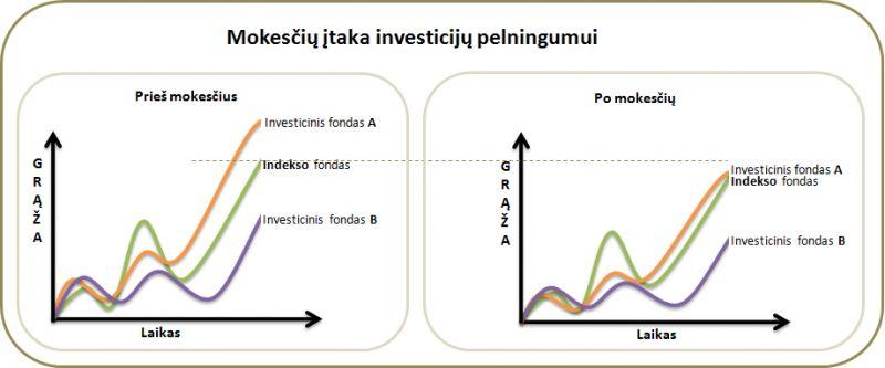 akcijų prekybos pinigų valdymo strategijos