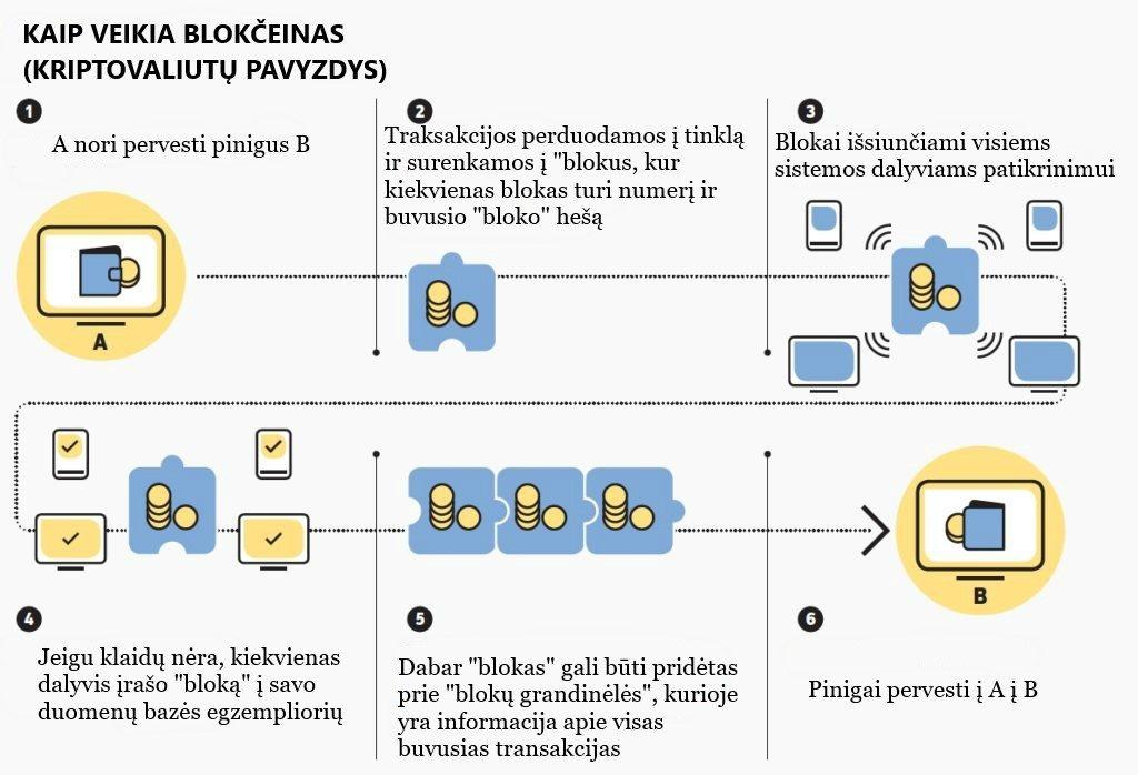 vadovas kaip prekiauti bitkoinais cara daftar dvejetainis variantas indonezija