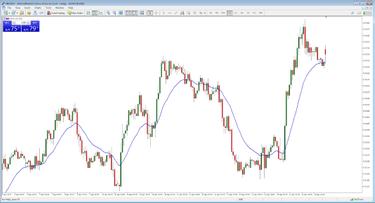prekių kanalų indeksų prekybos strategija