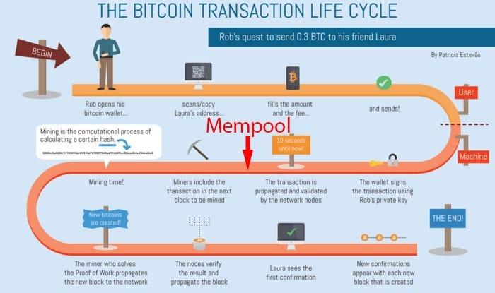 bitcoin mempool