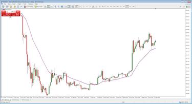 prekybos eur / usd strategija