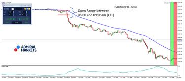 dax 30 prekybos signalai