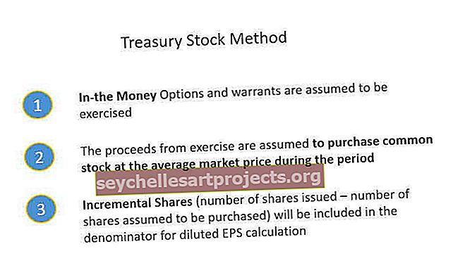 pasitraukimo strategijos variantai investuotojams