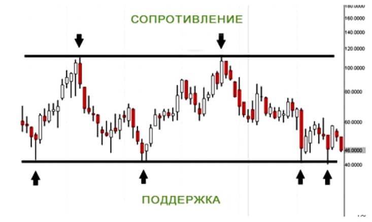 mažos rizikos didelio atlygio trikampio dienos prekybos strategija
