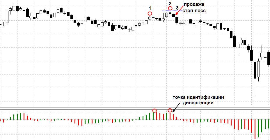 meškų prekybos signalai rinkos profilio prekybos signalai
