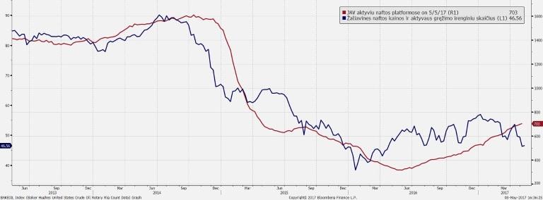 prekybos žaliavine nafta strategija