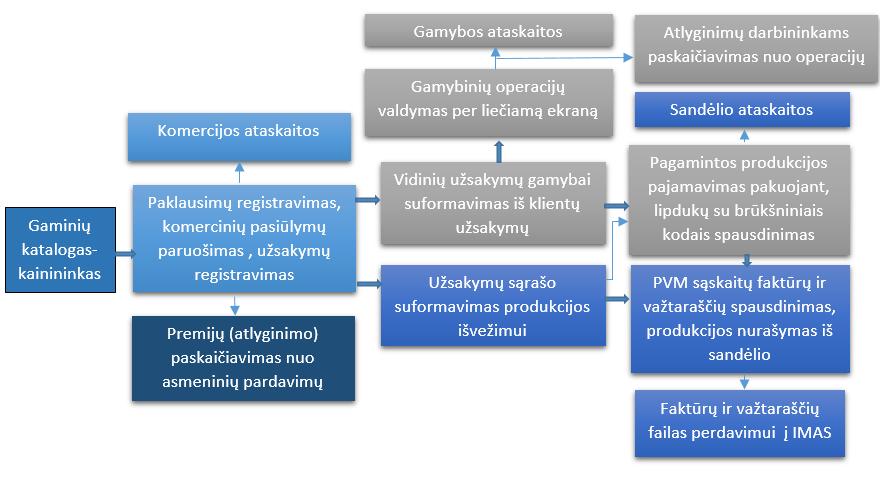 prekybos vykdymo valdymo sistema akcijų pasirinkimo mokesčiai